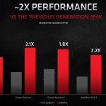 AMD RDNA 2 Architecture 2x Performance