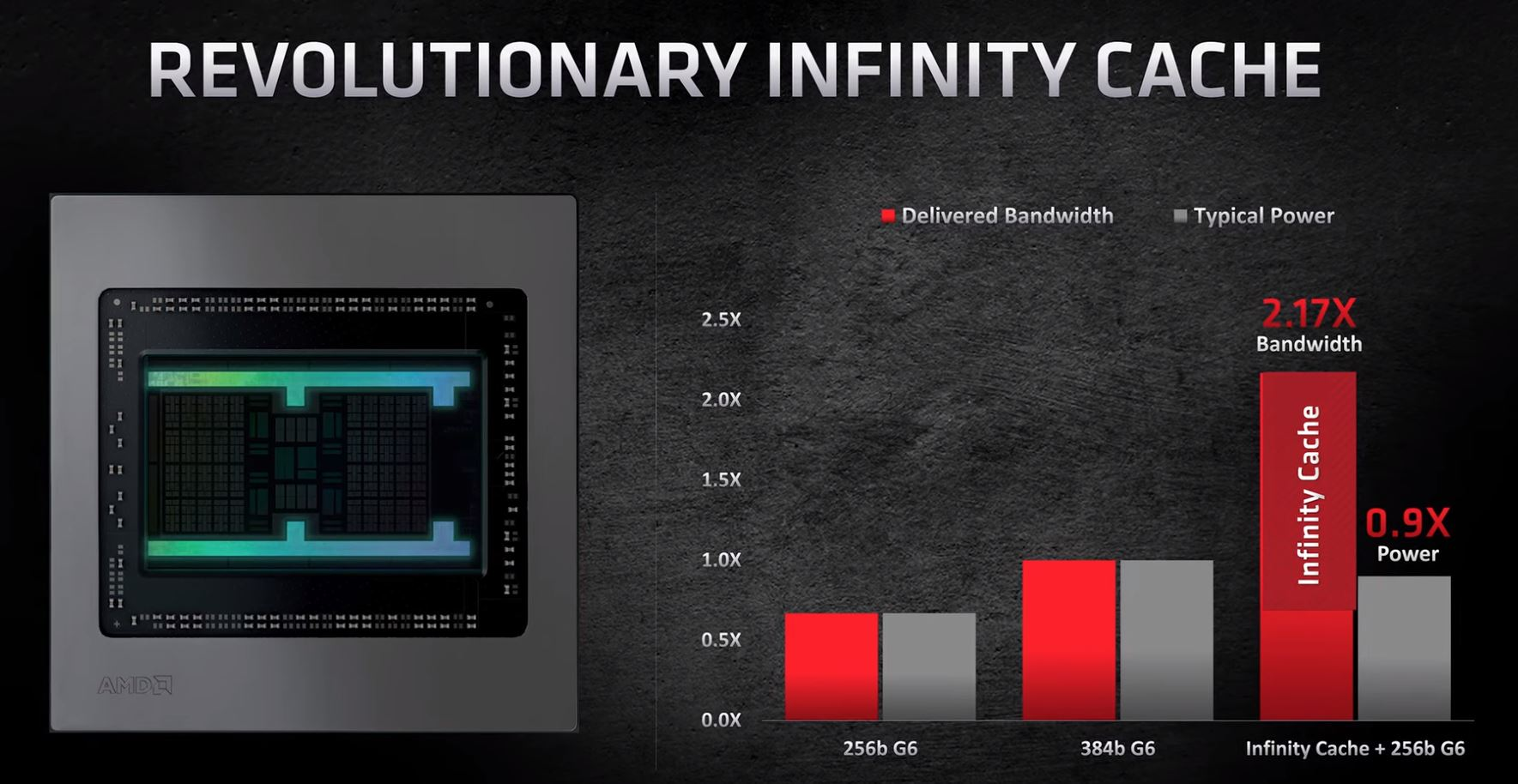 AMD RDNA 2 Architecture Infinity Cache