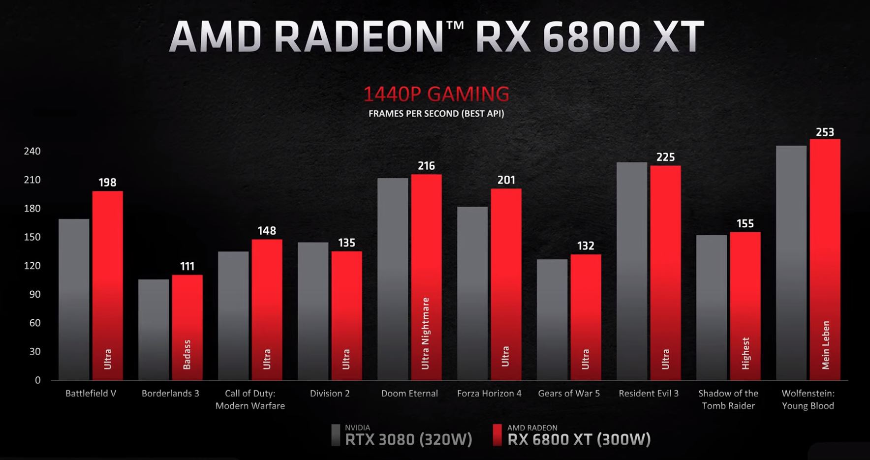 AMD Radeon RX 6800 XT V NVIDIA GeForce RTX 3080