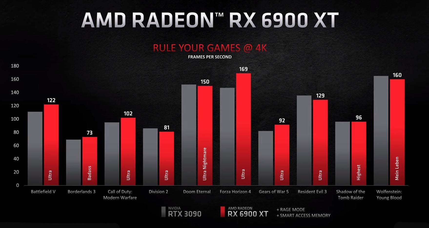 AMD Radeon RX 6900 XT Performance