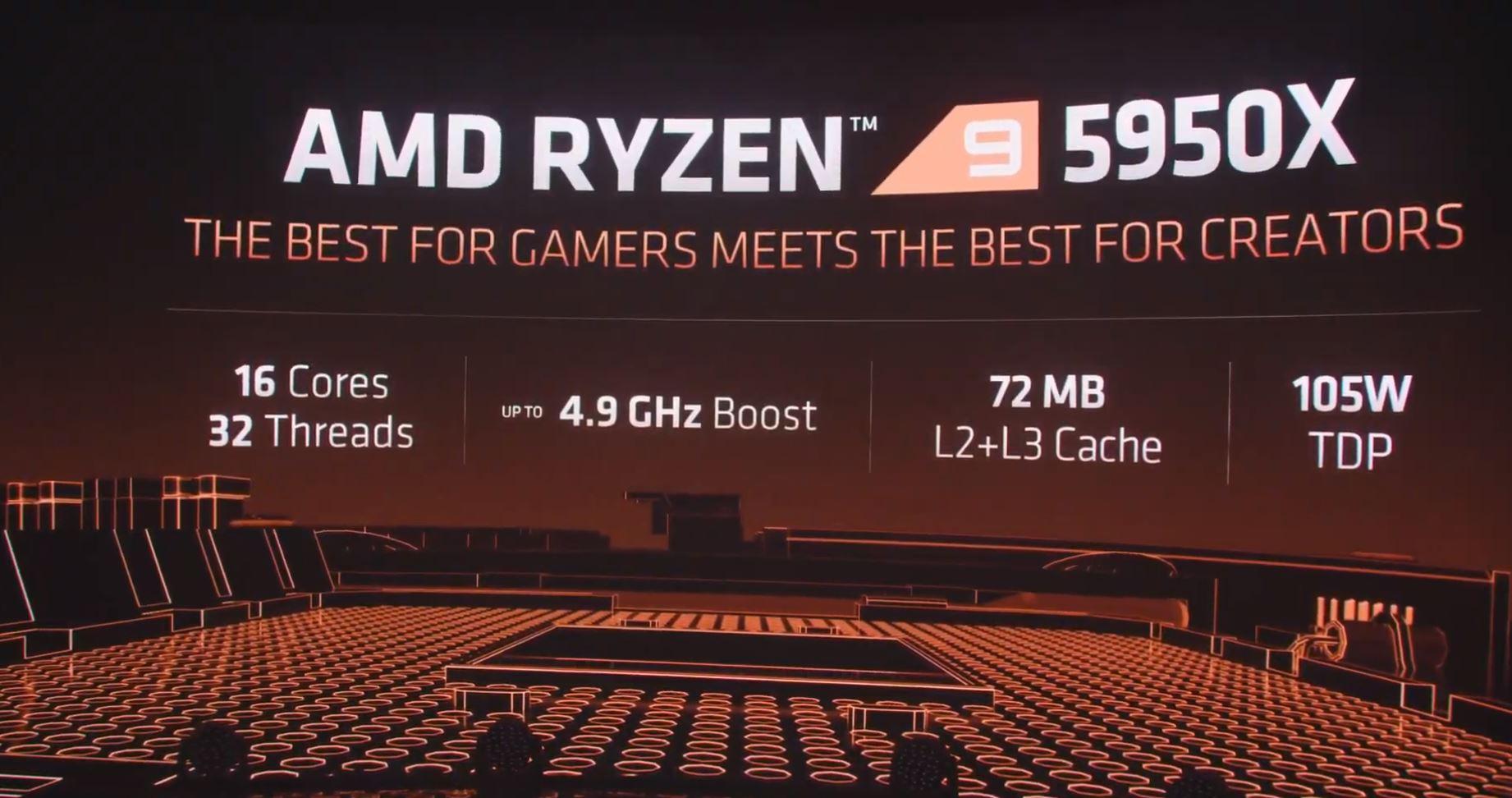AMD Ryzen 5950X Specs