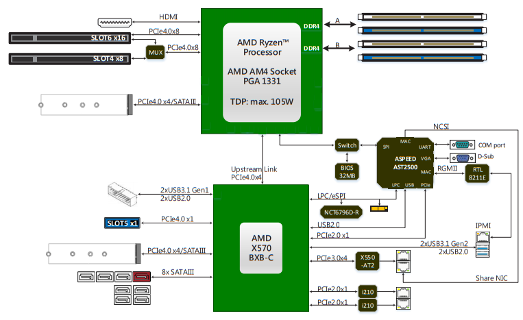 ASRock Rack X570D4U 2L2T Block Diagram