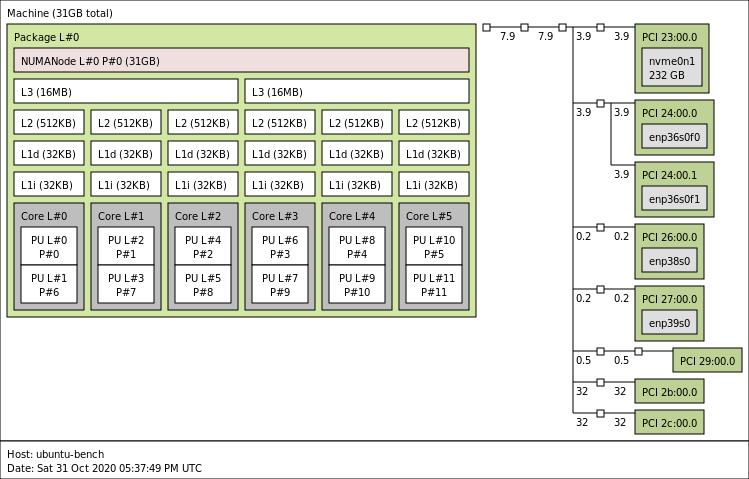 ASRock Rack X570D4U 2L2T Topo