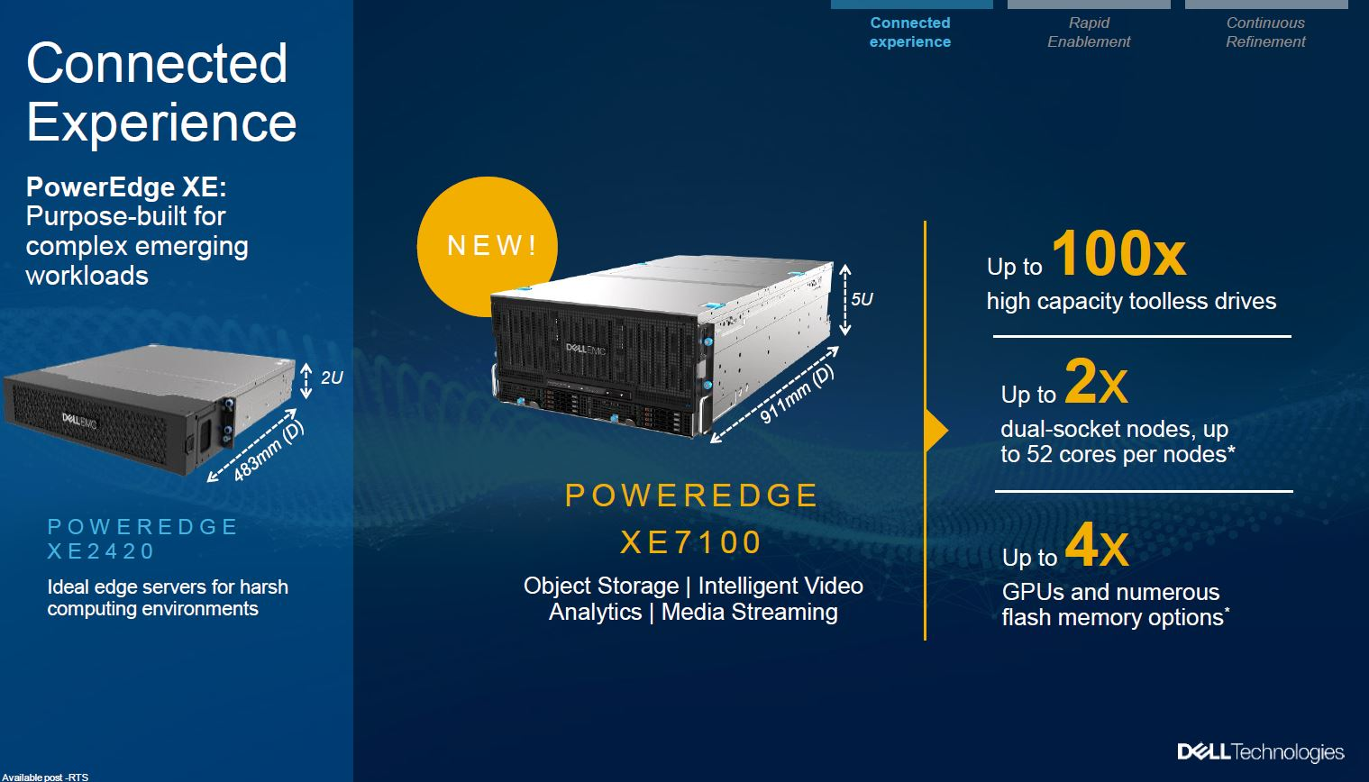 Dell EMC XE7100 Announcement Overview