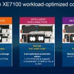 Dell EMC XE7100 Announcement Processor Configurations