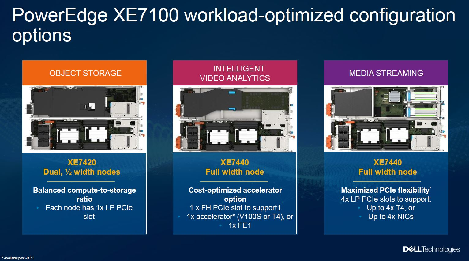Dell EMC XE7100 Announcement Processor Configurations