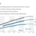 Fungible Data Center Headwinds