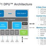 Fungible F1 DPU Architecture