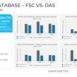 Fungible Storage Cluster MySQL Perofrmance