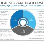 Fungible Storage Cluster Overview