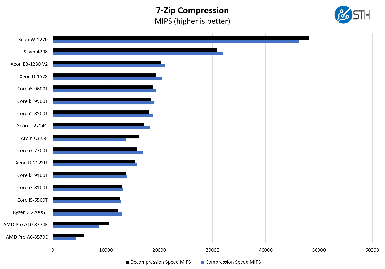 Intel Core I5 9600T 7zip Compression Benchmark