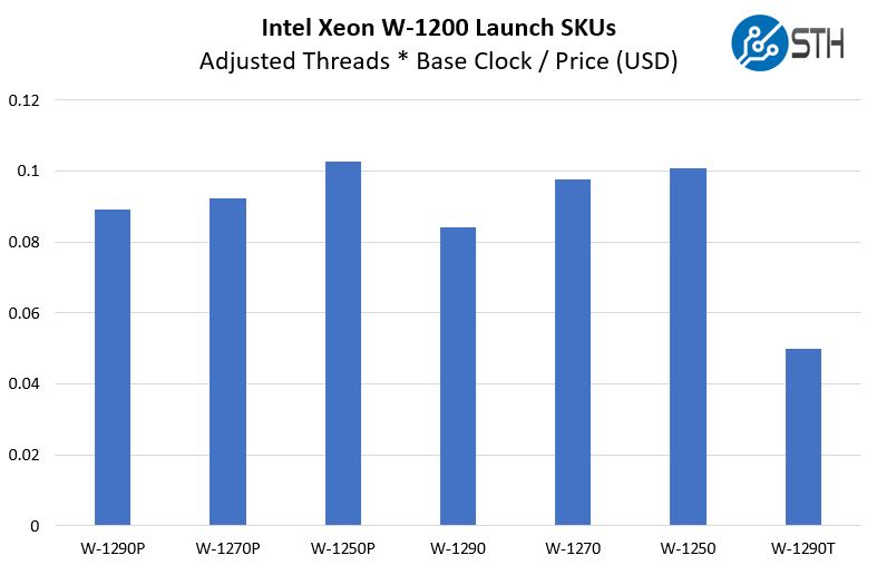 Intel Xeon W 1200 SKUs Clocks Per Dollar