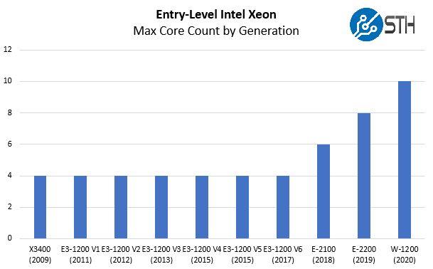 Intel Xeon W 1200 SKUs Core Count By Generation