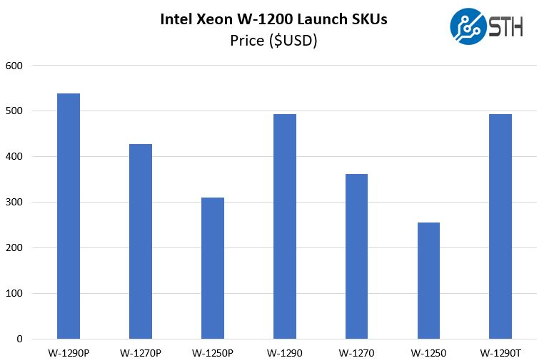 Intel Xeon W 1200 SKUs Price