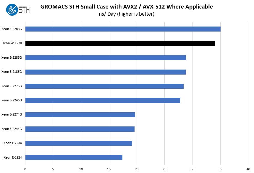 Intel Xeon W 1270 GROMACS STH Small Benchmark