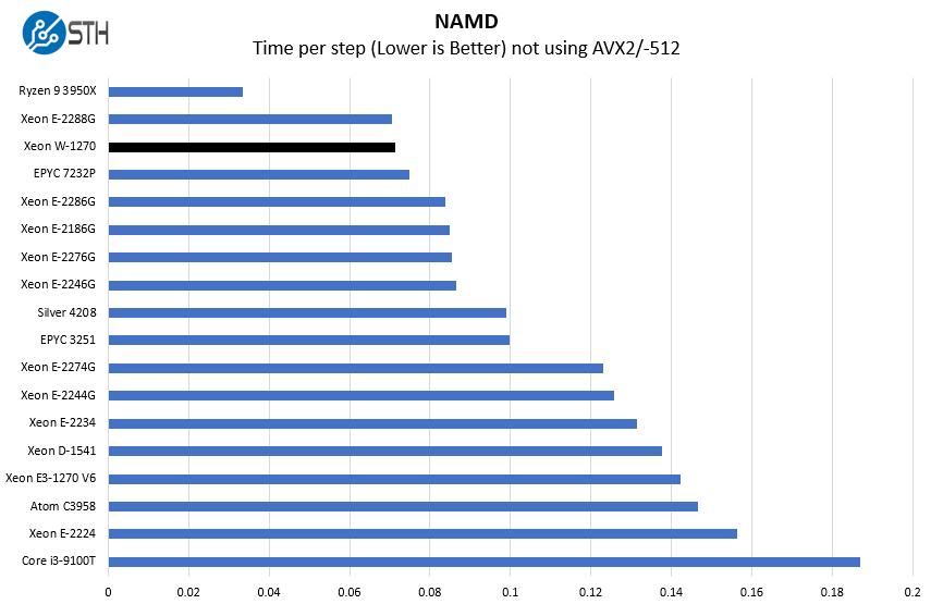 Intel Xeon W 1270 NAMD Benchmark