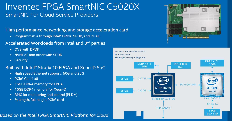 Inventec FPGA SmartNIC C5020X Architecture