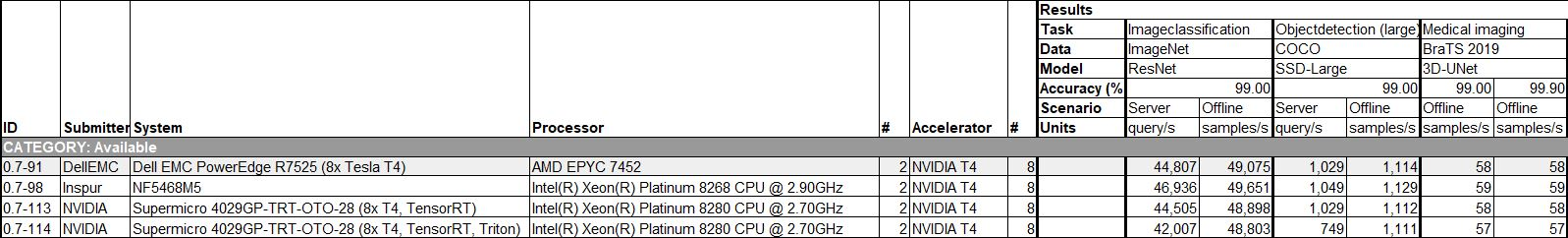 MLPerf 0.7 Inference OEM Comparison 8x NVIDIA T4 Data Center Closed Results Excerpt