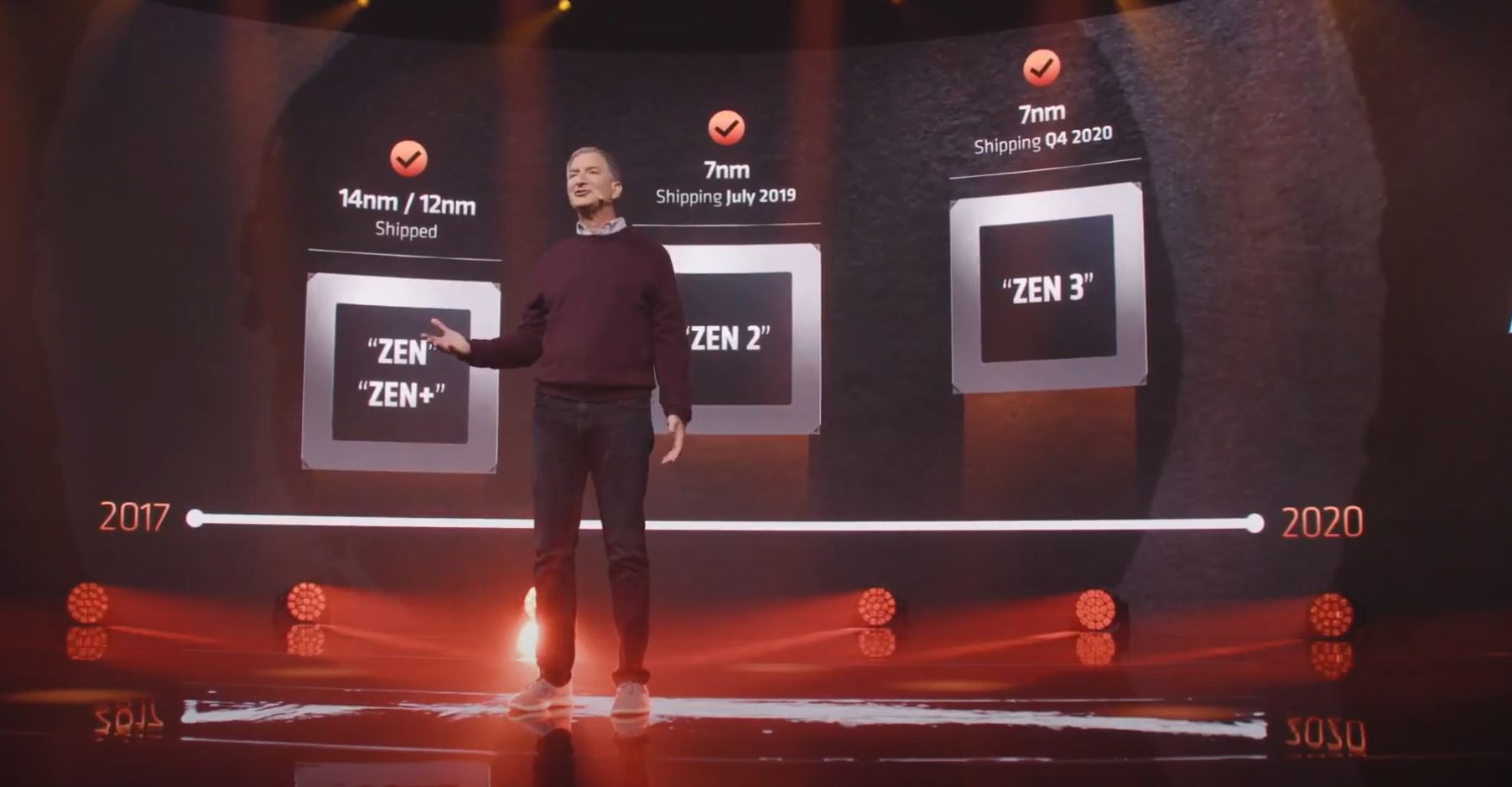 Mark Papermaster AMD Zen 3 Roadmap