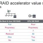 Marvell NativeRAID NVMe RAID NR2241 Comparison