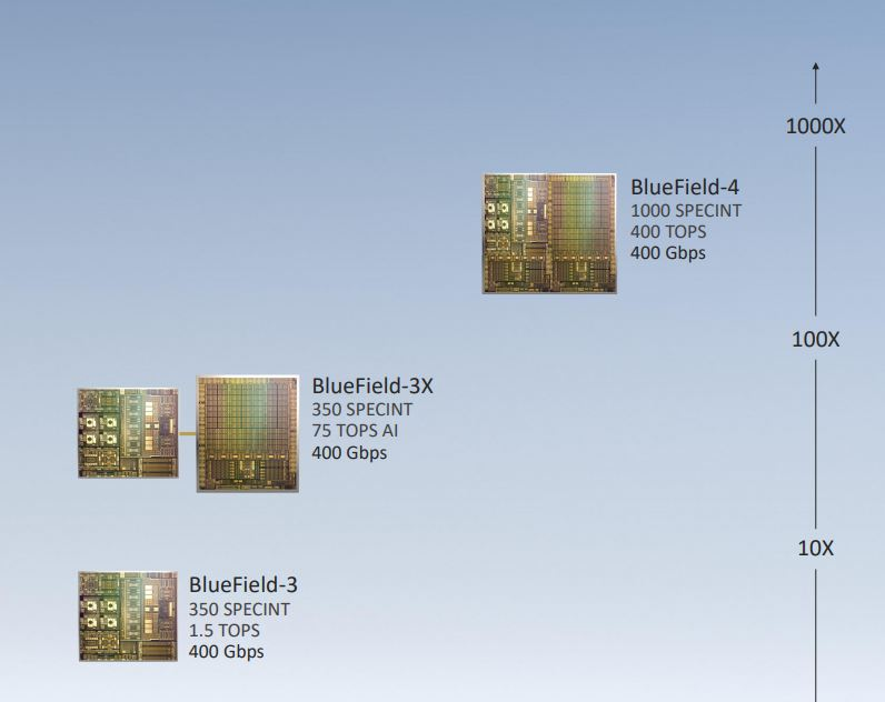 NVIDIA BlueField 3X And BlueField 4 DPU Roadmap Zoom