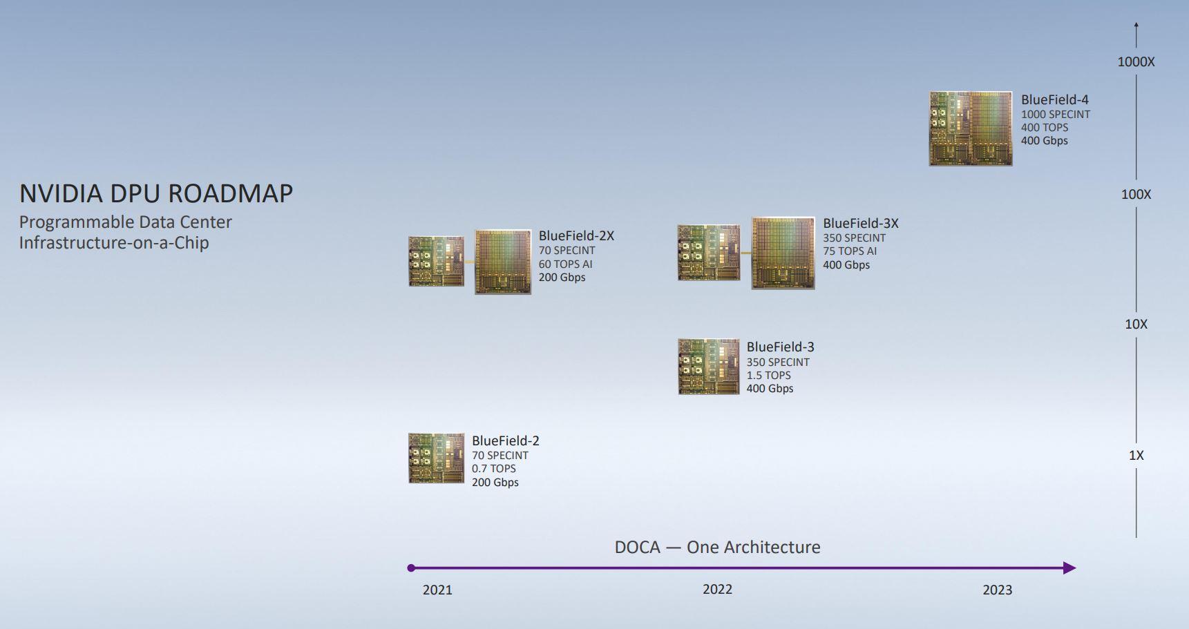 NVIDIA BlueField 2X DPU Overview