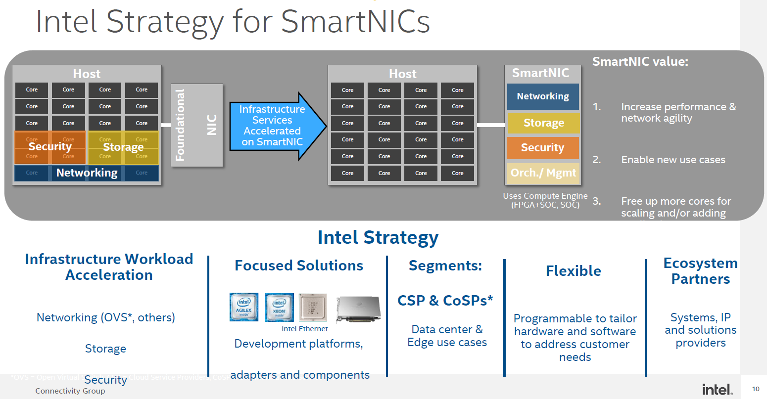 New Intel SmartNIC Strategy