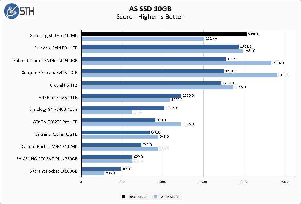 Samsung 980 Pro 500GB ASSSD 10GB Chart