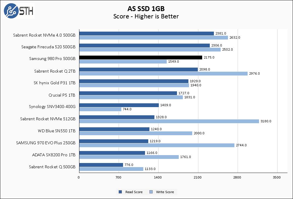 Samsung 980 Pro 500GB ASSSD 1GB Chart