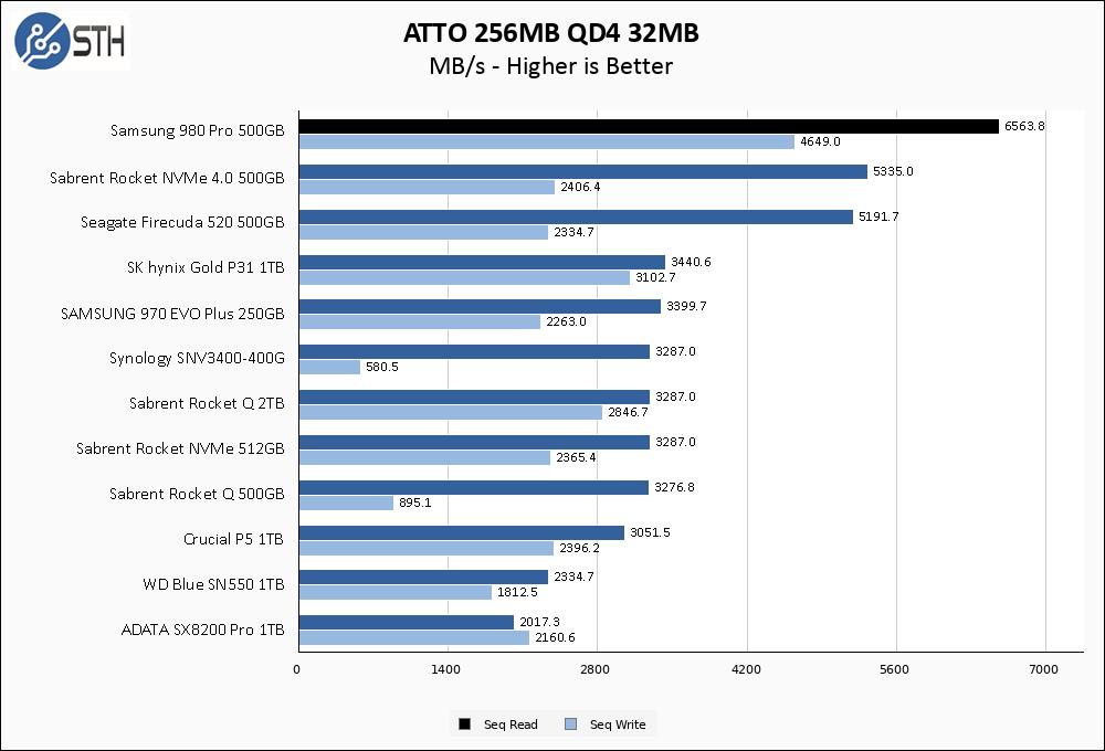 Samsung 980 Pro 500GB ATTO 256MB Chart