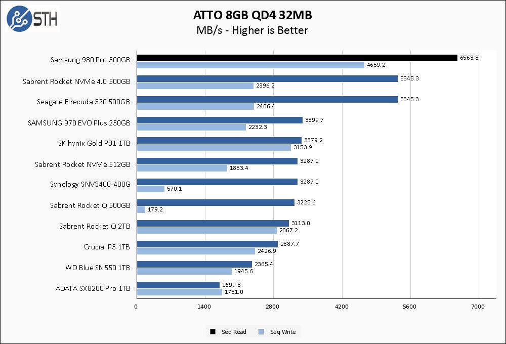 Samsung 980 Pro 500GB ATTO 8GB Chart