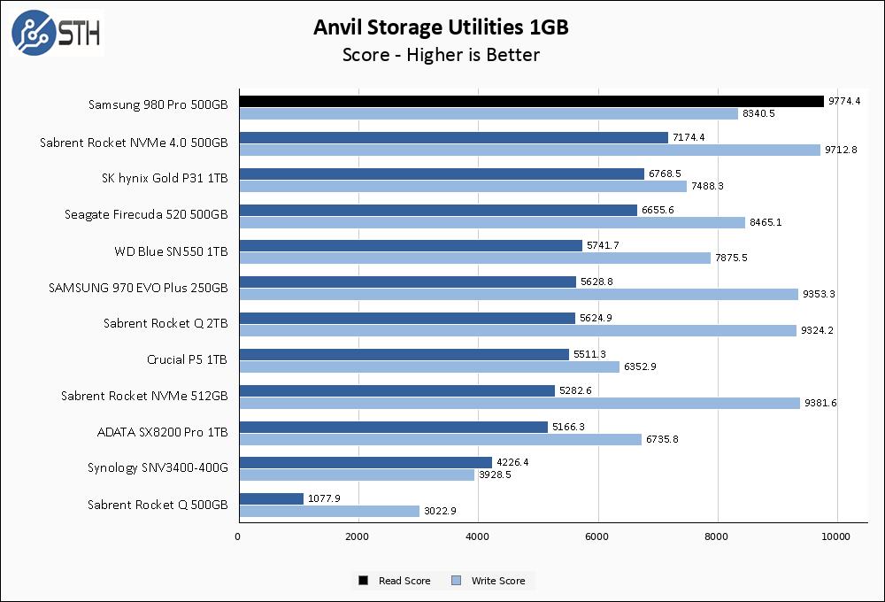 Samsung 980 Pro 500GB Anvil 1GB Chart