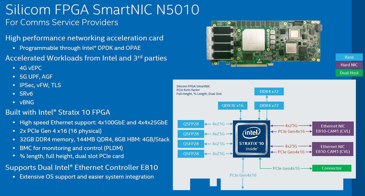Silicom FPGA SmartNIC N5010 Architecture