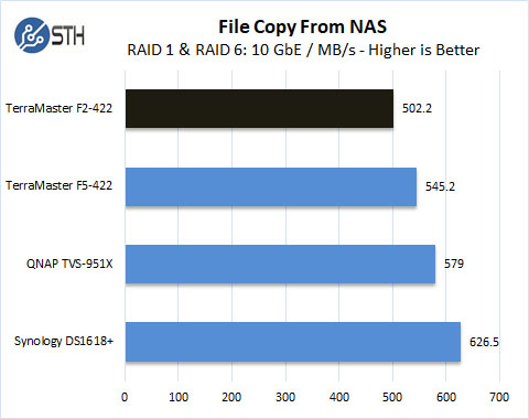 TerraMaster F2 422 File Copy From NAS