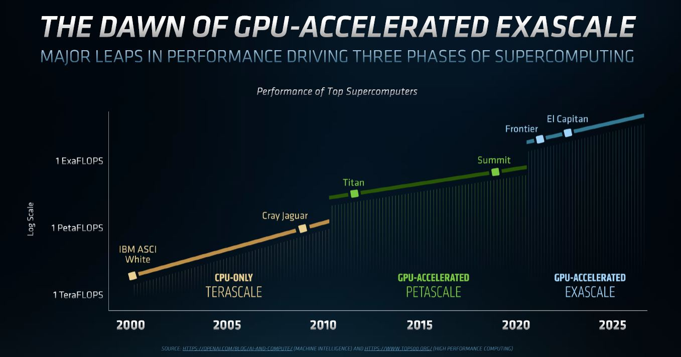 AMD Exascale HPC Chart 1