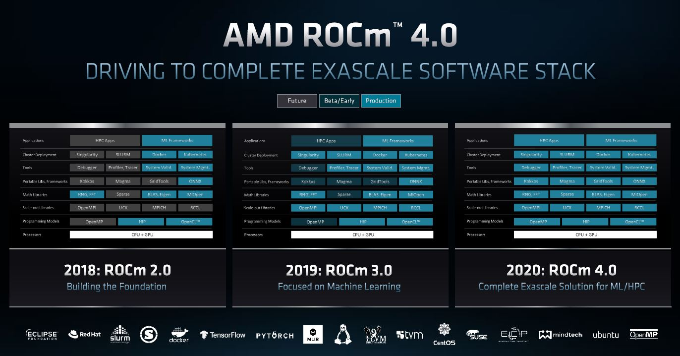 AMD Radeon Instinct CDNA Domain Specific Architecture