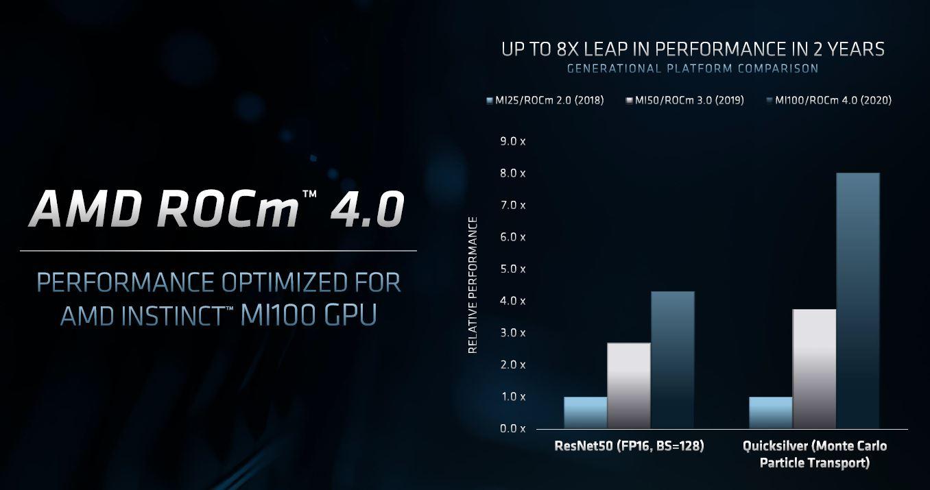 AMD ROCm 4.0 Speedup