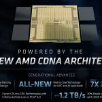 AMD Radeon Instinct CDNA Architecture