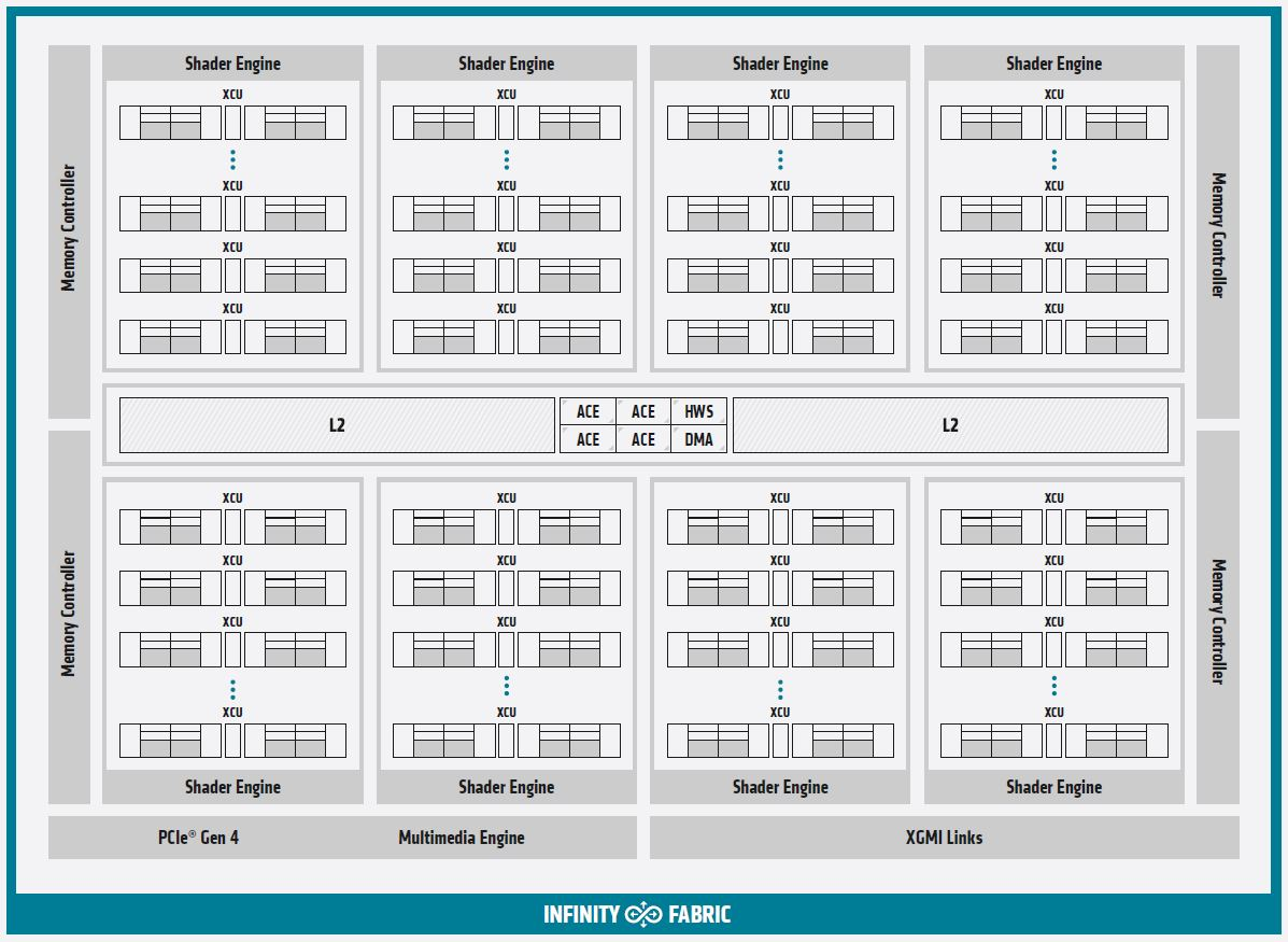 AMD Radeon Instinct MI100 Block Diagram