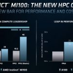 AMD Radeon Instinct MI100 Performance Comparison