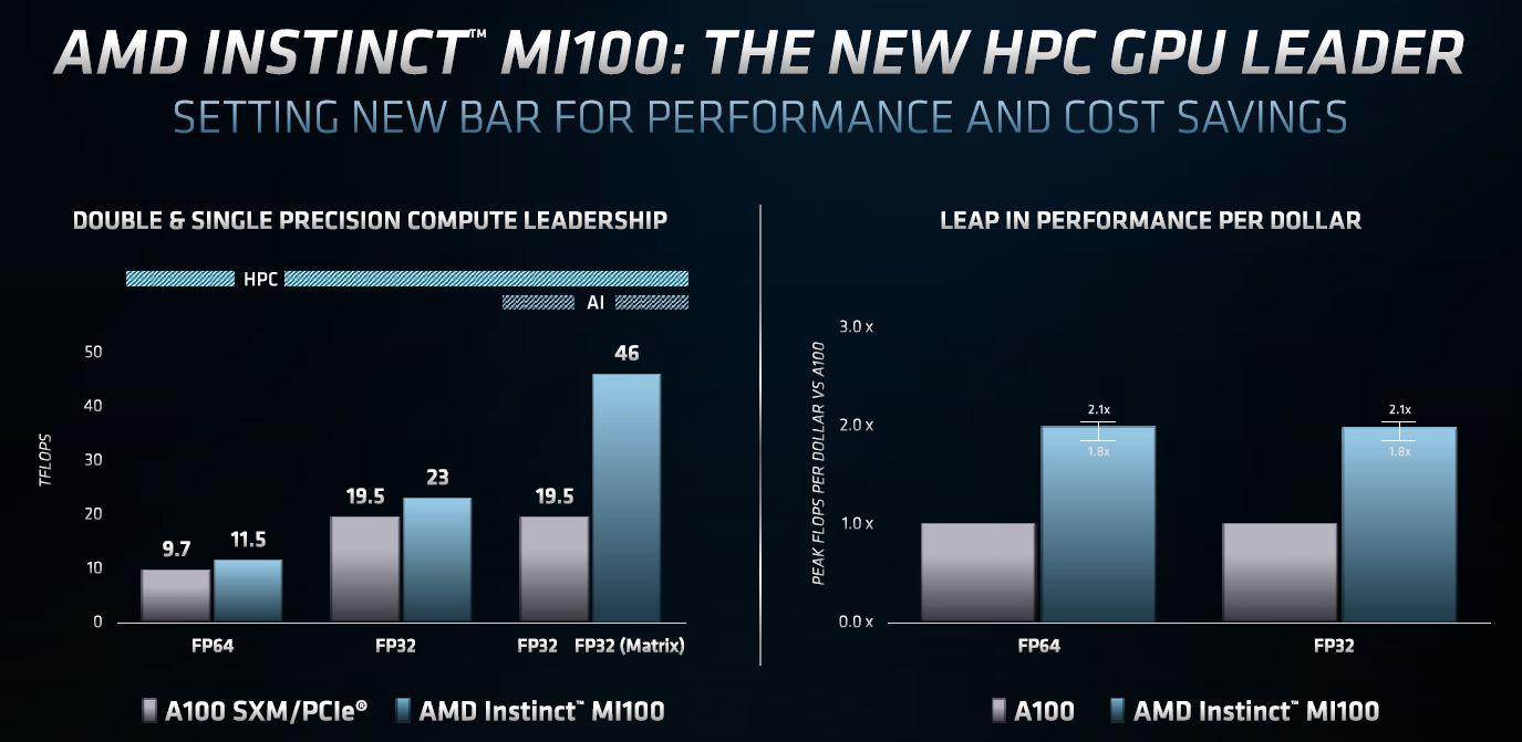 AMD Radeon Instinct MI100 Performance Comparison