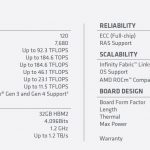 AMD Radeon Instinct MI100 Specs Via Spec Sheet
