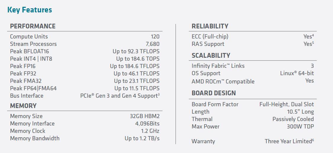 AMD Radeon Instinct MI100 Specs Via Spec Sheet