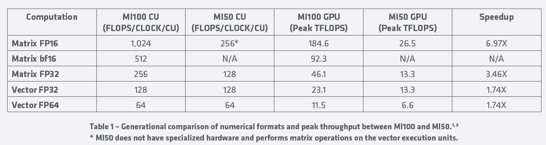 AMD Radeon Instinct MI100 To MI50 Speedup