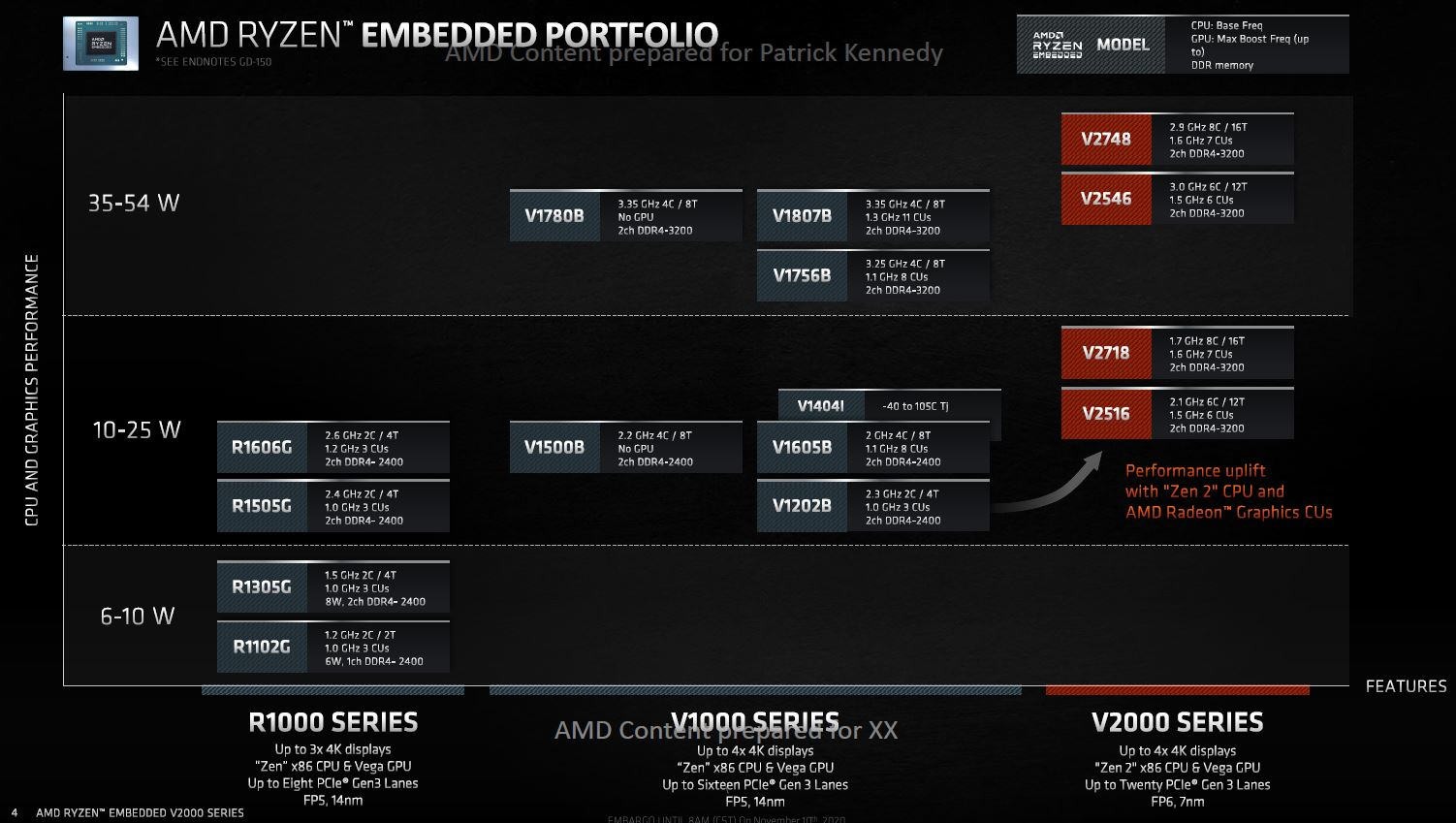 AMD Ryzen Embedded R1000 V1000 And V2000 SoCs Roadmap