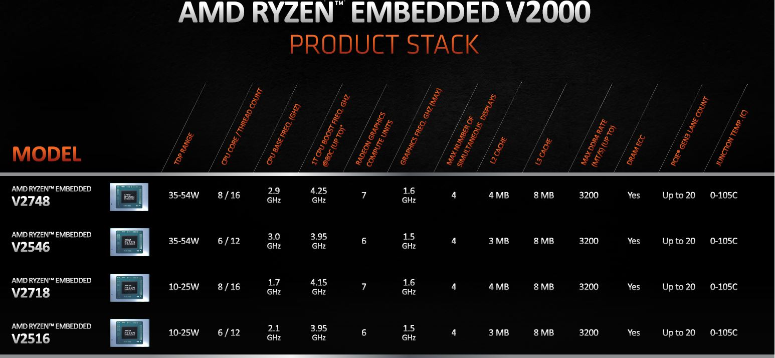 AMD Ryzen Embedded V2000 Product Stack