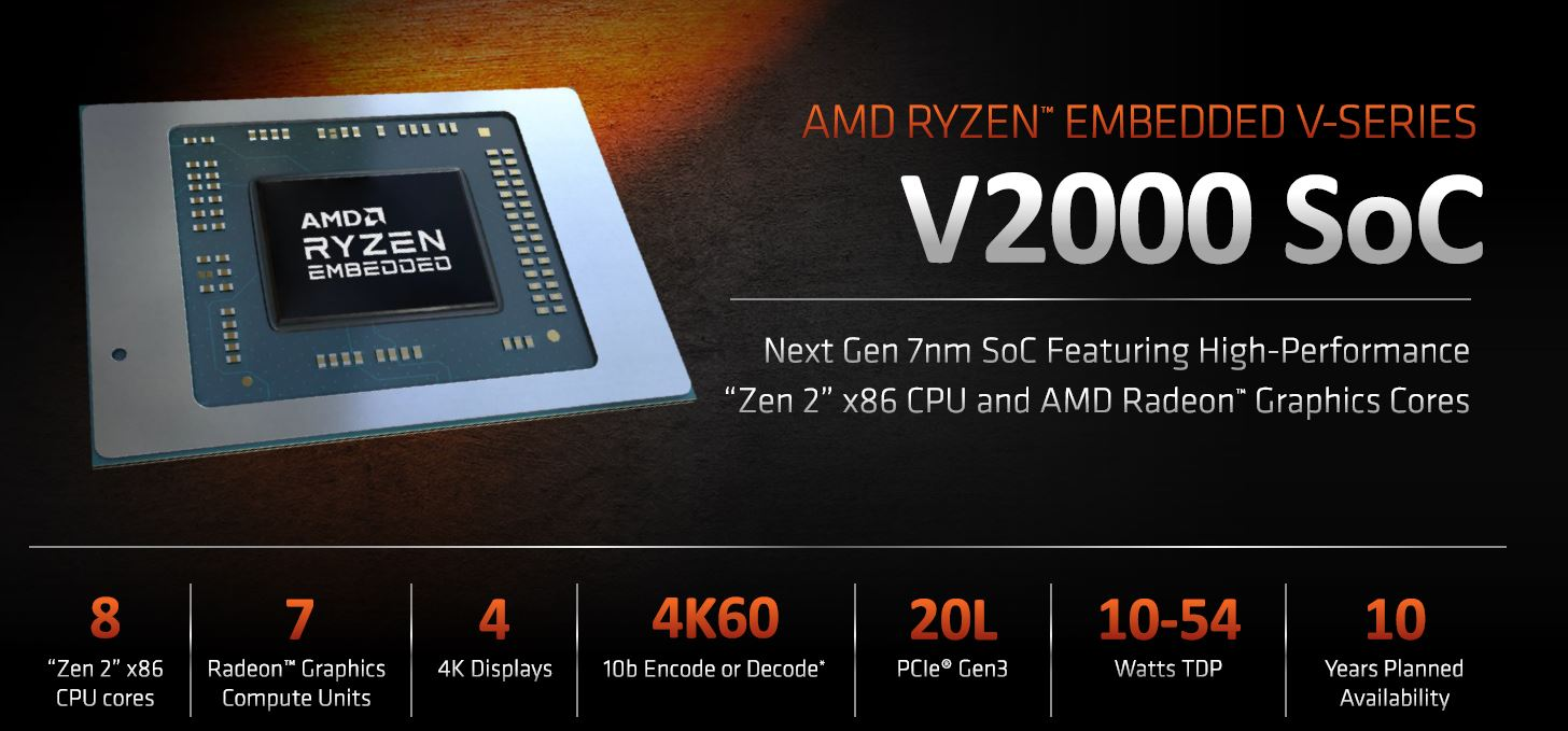 AMD Ryzen Embedded V2000 SoC Overview