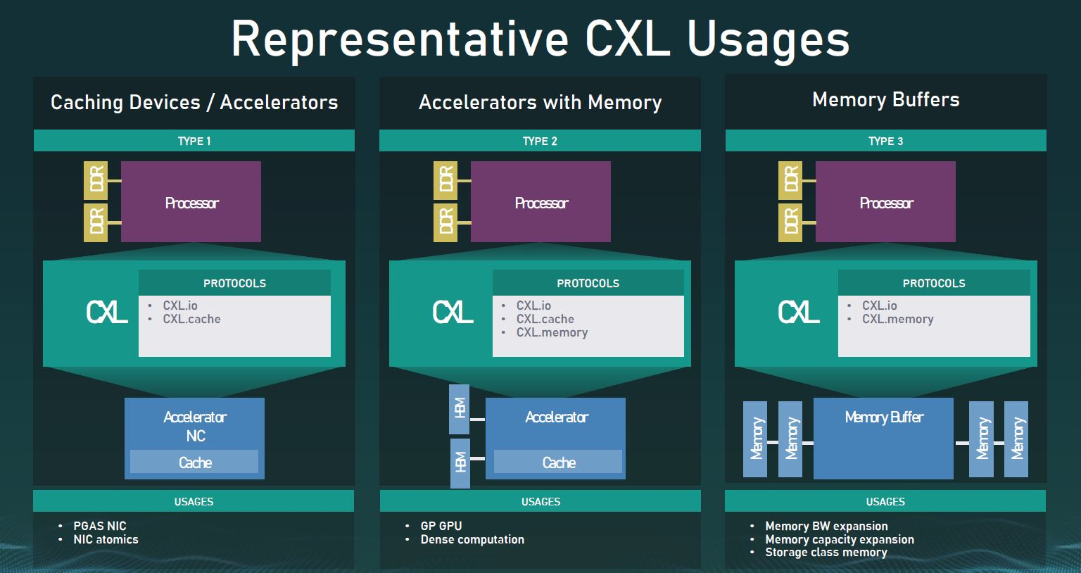 CXL 1.0 And 1.1 Usages