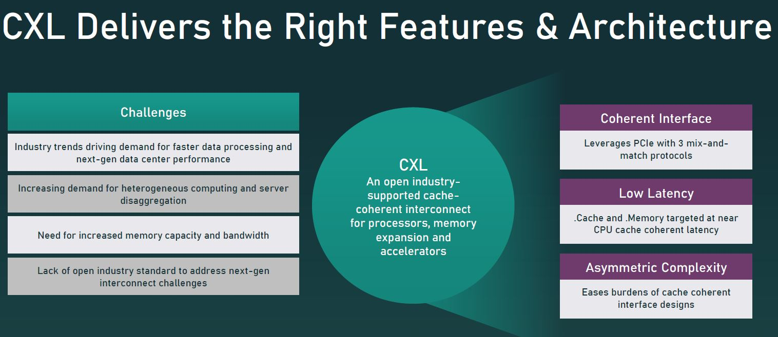 CXL 2.0 Challenges And Capabilities