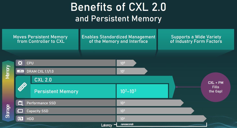 CXL 2.0 Persistent Memory